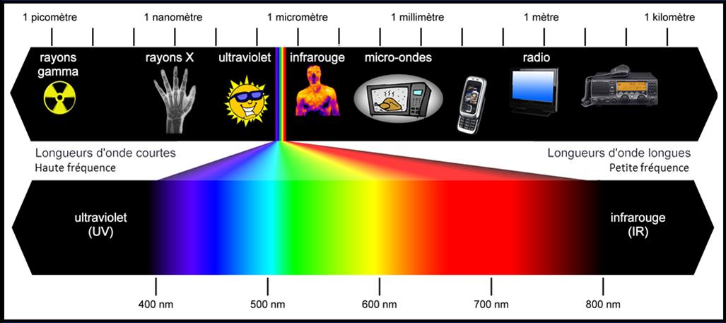 Longueur d 39 onde et nergie - Cercle chromatique longueur d onde ...